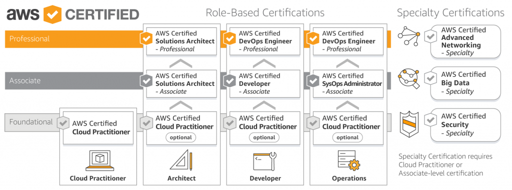 AWS_Certification_Roadmap_April_2018