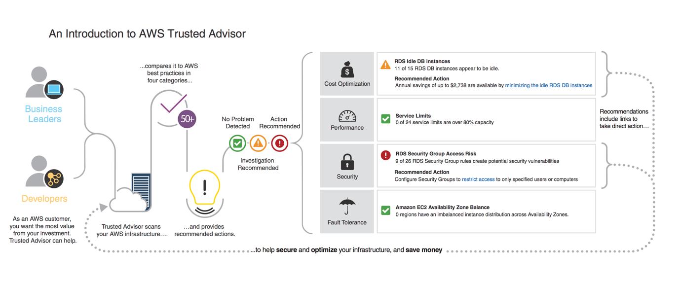 Trusted_Advisor_FINAL