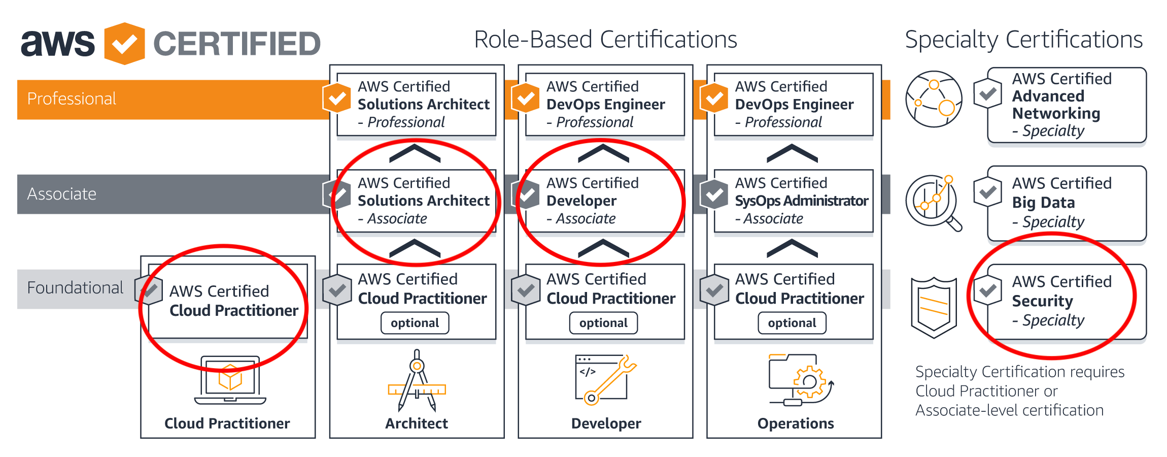AWS Certification For Testers - A Comprehensive Review - AWS Coach