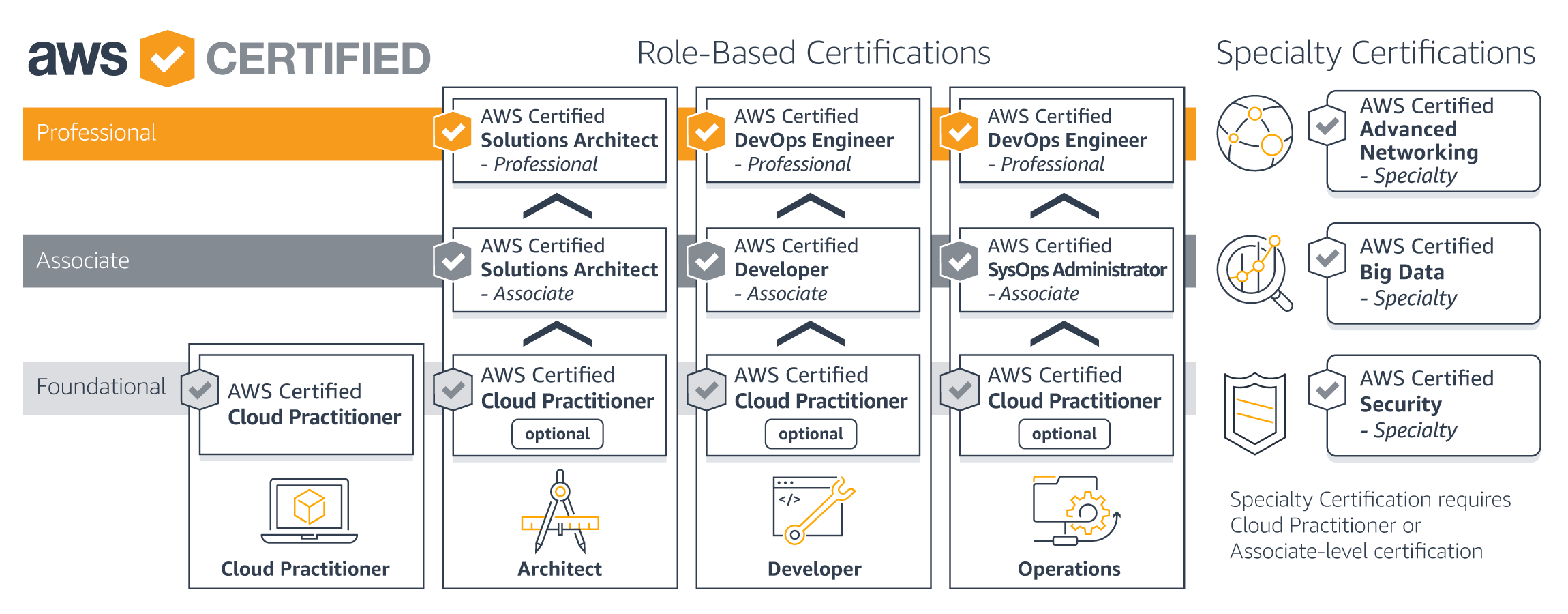 AWS Certification path for testers